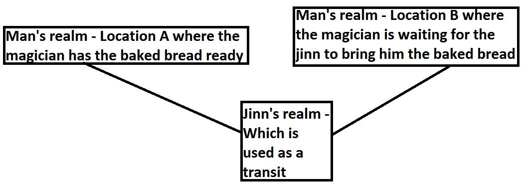 Transport 9