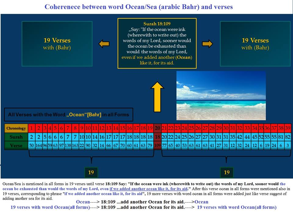 Coherence between word Ocean and verses