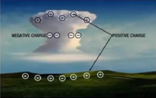 Lightning - chart