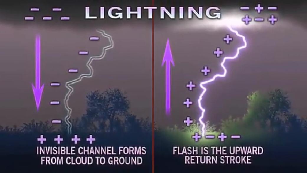 Lightning new fact